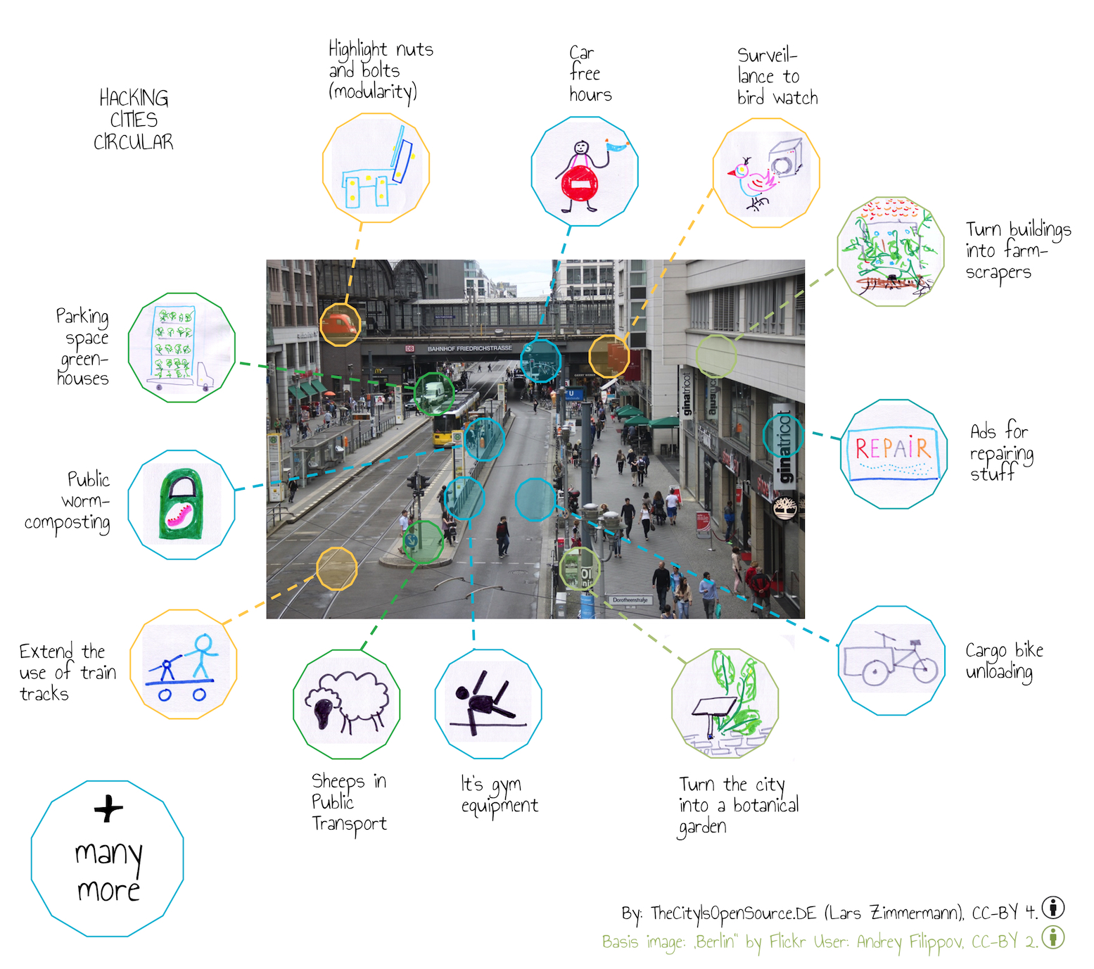 Why Hacking Is The Only Way To Make Our Cities Circular, Sustainable ...